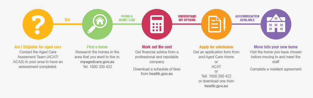 guide to aged care step by step allity